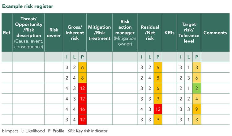 Example_risk_register