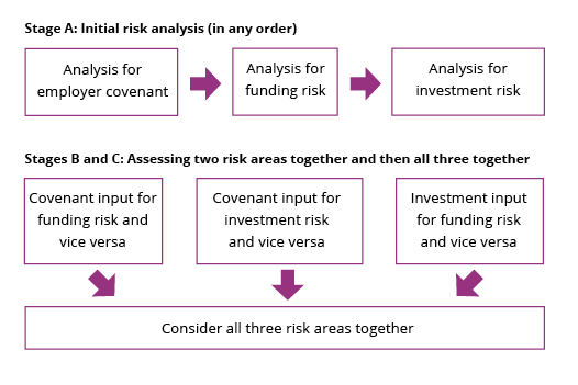 IRM-internal-risk-analysis