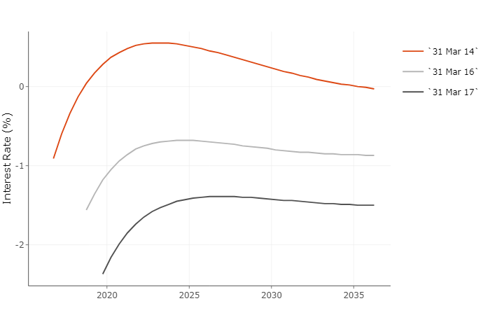 Figure 2 UK instantaneous real forward curve