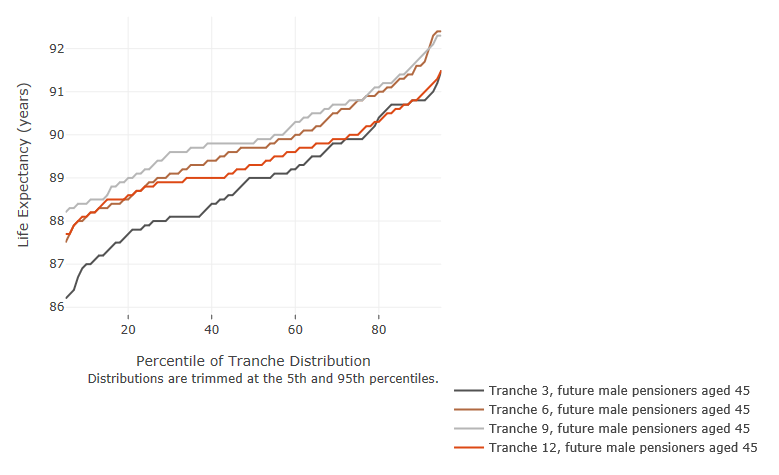 Figure 9b Distribution of life expectancy assumptions for future male pensioners currently aged 45 Tranches 3, 6, 9, 12
